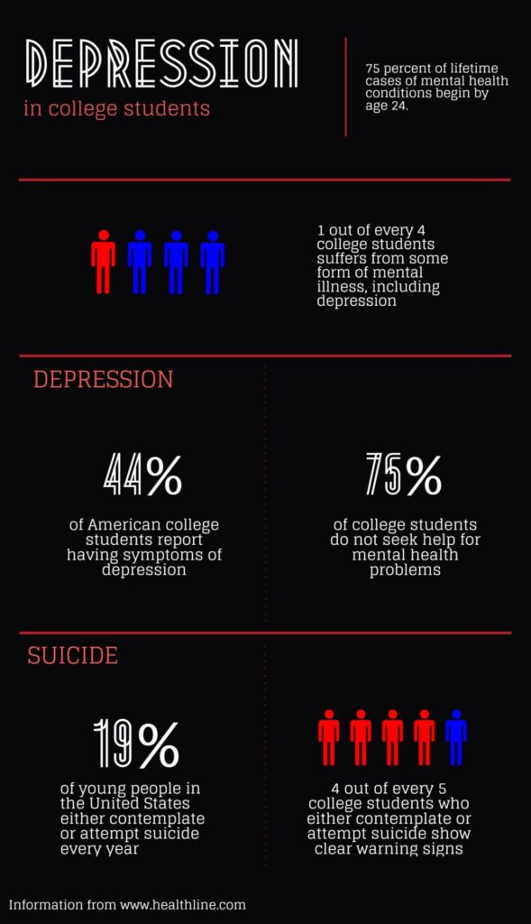 asian american college students depression The present study tested a theoretical model of emotion regulation (yap, sheeber, & allen, 2007) in a sample of asian american and european american college students (n = 365)specifically, the mediating role of anger suppression in the effect of temperament and family processes on depressive symptoms was tested across race and levels of interdependent self-construal (a culturally based self.