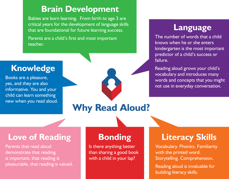 Developmental Benefits of Early Literacy