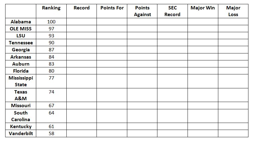 sec power ranking week 1 2016